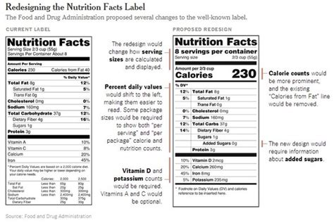 pay attention  nutrition labels  food