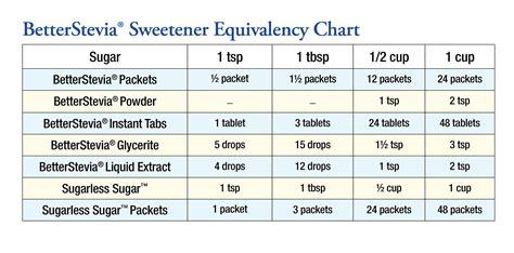 stevia  foods