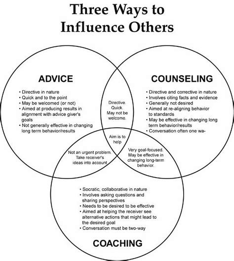 3 Ways To Influence Others #advice #counseling #coaching
