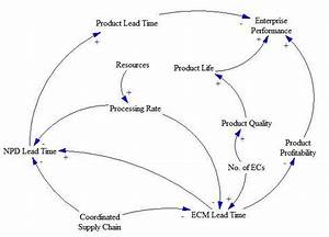 Causal Loop Diagram Example