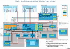 Whitepaper  Network Ports In Vmware Horizon 7