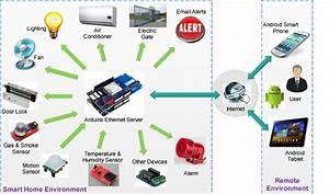 Smart Home Systems : system architecture of the proposed ubiquitous smart home download scientific diagram ~ Frokenaadalensverden.com Haus und Dekorationen