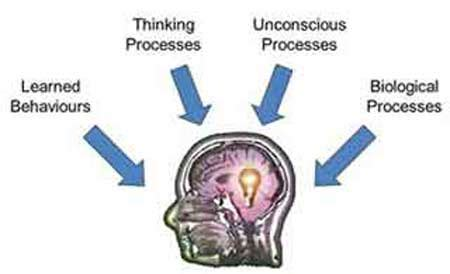abnormal psychology simply psychology