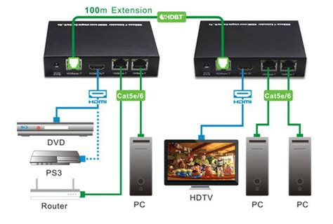 hdbaset hdmi extender cat5 cat6 with built in ir