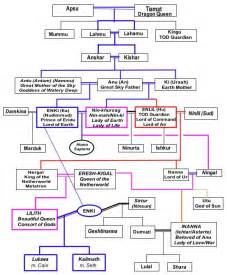 Babylonian Gods Family Tree Images & Pictures - Becuo