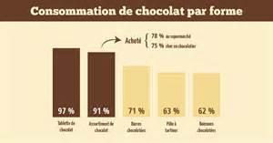 etude les fran 231 ais et le chocolat retailmenot 187 retailmenot