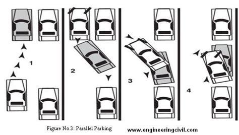 Different Types Of Parking Spaces And Multiple Level Car Parking