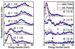 Magnetic Scattering Intensity As Measured In The
