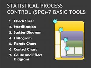 Statistical Process Control  Spc  Tools