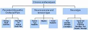 Headache Causes Chart