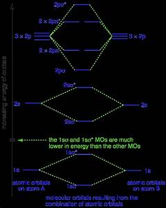 29 Cn Molecular Orbital Diagram
