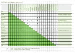 Gemüse Pflanzen Was Passt Zusammen : welche kr uter passen zusammen tabelle f r gute ~ Lizthompson.info Haus und Dekorationen