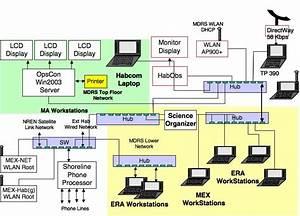 Mdrs38 Computer And Wireless Network Schematic  Several Dozen Laptop