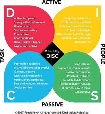 Personality Disc Types Type Identify Four Theory