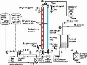Schematic Of Oscillatory Flow Reactor For Biodiesel Production  Harvey
