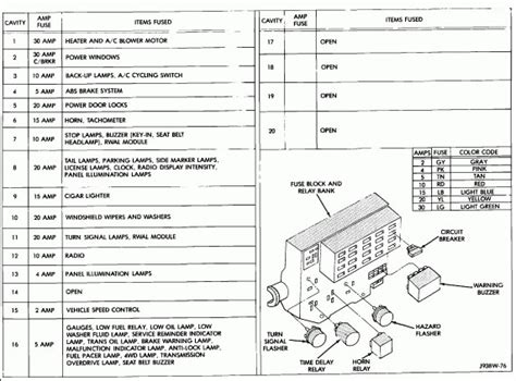 Dodge Fuse Diagram by 1993 Dodge Dakota Fuse Box Diagram Wiring Diagram And