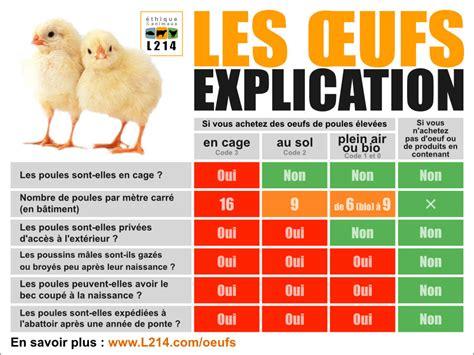 comment cuisiner le foie gras oeufs tableau comparatif des différents modes d 39 élevage