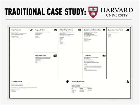 Harvard Case Study Education