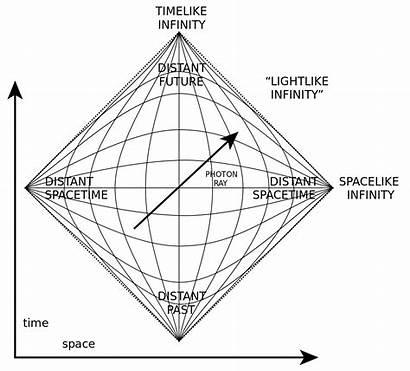 Penrose Diagram Svg Wikipedia Wikimedia Commons