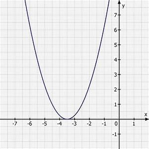 Quadratische Funktionen Scheitelpunkt Berechnen : quadratische funktion mit parabelschablone den graphen ~ Themetempest.com Abrechnung