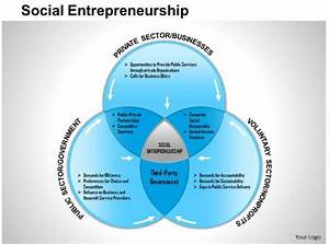 0514 Social Entrepreneurship Powerpoint Presentation