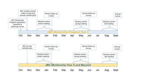 quick facts  timeline joint biology consortium