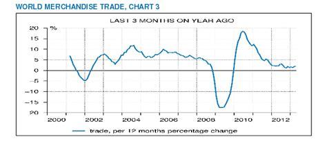 bureau for economic analysis status report on the us economy recession collapse the fabius maximus website