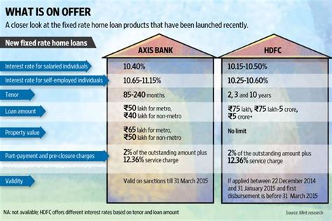 fixed rate home loans   entry livemint