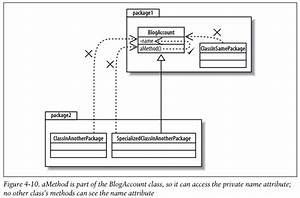Visibility Notation In Uml Class Diagrams