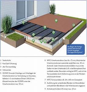 Wpc Unterkonstruktion Abstand : wpc terrassendielen verlegen so geht 39 s ratgeber ~ Buech-reservation.com Haus und Dekorationen
