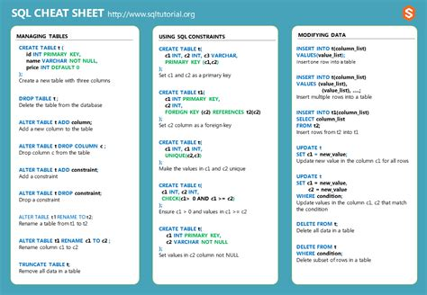 Sql Cheat Sheet Download Pdf It In Pdf Or Png Format