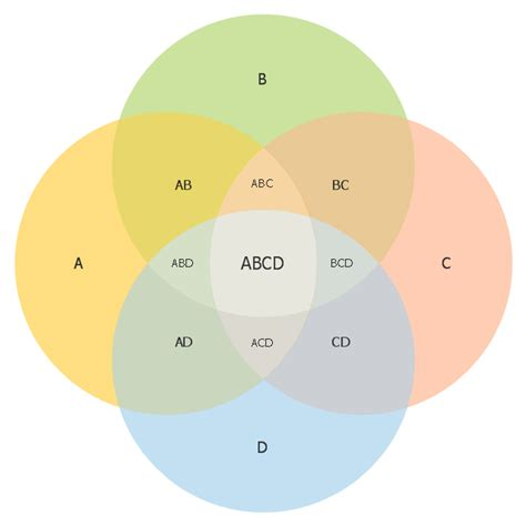 Venn Diagram 5 Circles Template Costumepartyrun