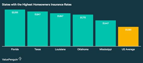 Average Cost Of Homeowners Insurance (2018)  Valuepenguin. Cocard Merchant Services It Planning Software. Dairy Ashford Medical Clinic. Verizon All Circuits Are Busy. How To Build A Storage Room Colleges In In. Bank Account With No Monthly Fees. How To Block Websites Safari Dish World Tv. Internet Service Providers In Mesa Az. What Is Term Life Insurance Versus Whole Life
