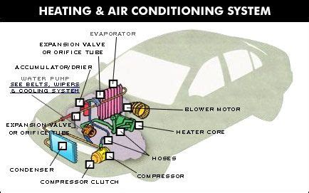 automotive air conditioning system diagram   call