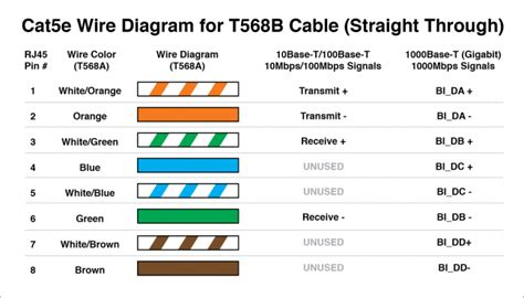 Use Single Cat Cable For Both Phone Ethernet