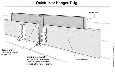 Deck Joist Hanger Jig by Fast Joist Hanger Installation Tools Of The Trade Saws