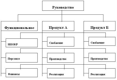 структура работников отдела кадров