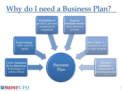 Supercfo Business Plan Presentation. Financing For A Small Business. First Alert Home Security Systems. Priceline Credit Card Payment. Which Credit Card Is Easy To Get. Mission City Fumigation Washington D C Nannies. Can You Buy A Car With A Credit Card. Essential Pest Control Twitter Keyword Search. Mechanical Engineer Education