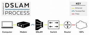 Dslam Basics Pdf