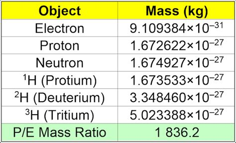 Mass Of A Proton And Electron by Why Is The Mass Of A Proton Less Than The Mass Of An H