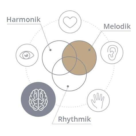 Frei klavier spielen lernen mit akkorden, rhythmen und passenden tönen. Akkorde Für Klavier Vertehen - Notenwerte Verstehen Noten Lernen Noten Klavier Musik Lernen ...