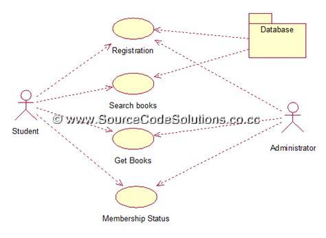case diagram  book bank management system cs