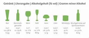Gramm Alkohol Berechnen : alkoholgehalt klartext reden ~ Themetempest.com Abrechnung