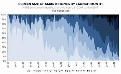 Screen Future Smartphone Into Comprehensive Sizes Barredo