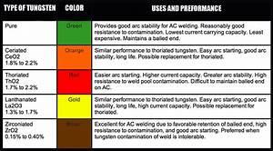 Tig welding electrode info grumpys performance garage for Tig welding colors