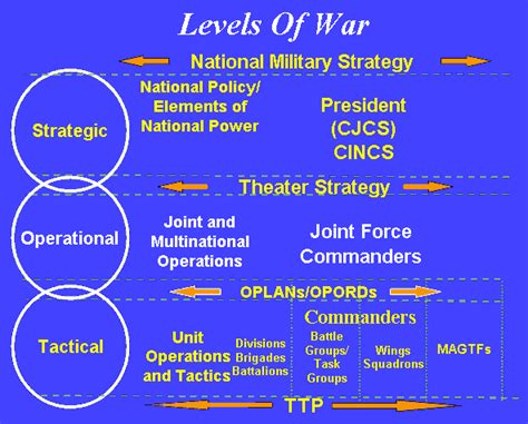 Concept Of Operations Template Navy by Operation Plans Oplan