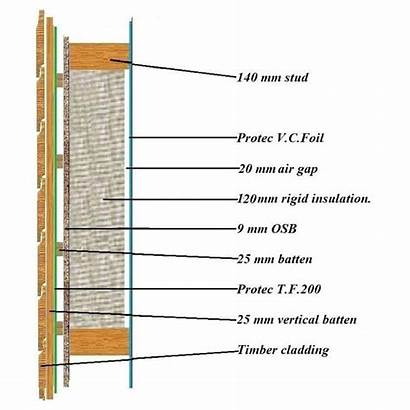 Timber Frame Panel Value Kit Cladding Foundation