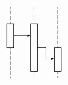 Communication Diagram Tutorial