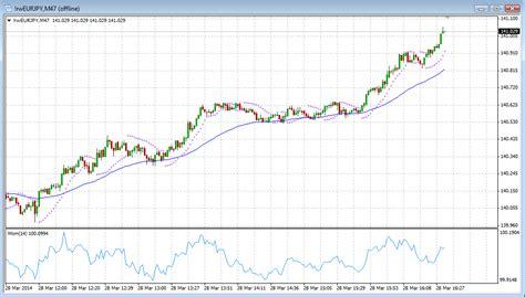 mt4 chart gallery rainwood s forex tick chart indicator for mt4