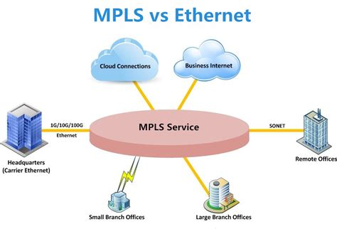 mpls  ethernet  wan connectivity ucpl nextg